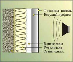 звукоизоляция стен Новоалтайск